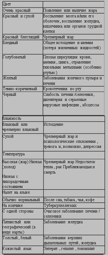 Признаки патологии внутренних органов по состоянию языка