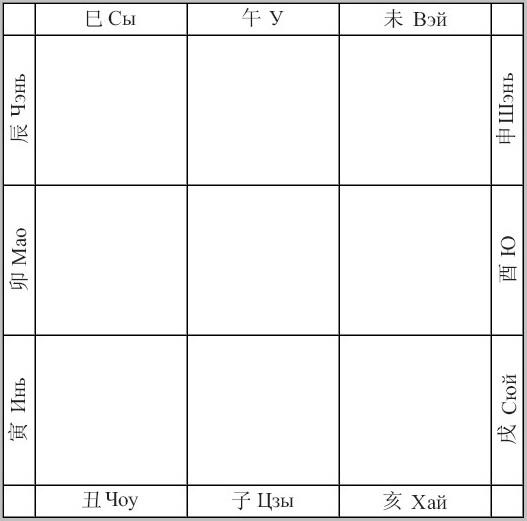 традиционный китайский календарь техники прогноза ци мэнь дунь цзя